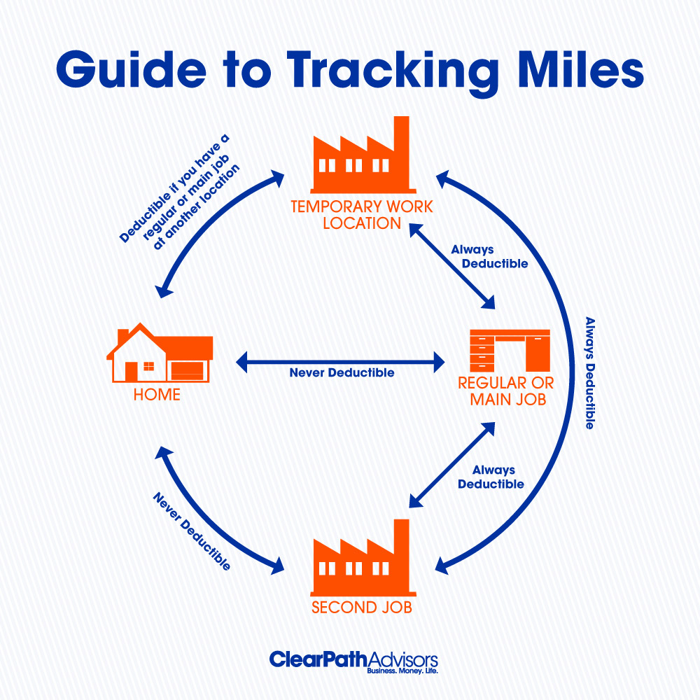 guide to tracking miles